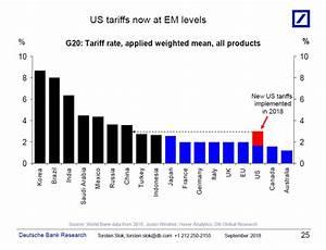 U.S. Tariff Levels Now At Emerging Market Levels | Seeking ...