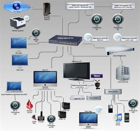 how to build home entertainment network http www thetechbulletin build home