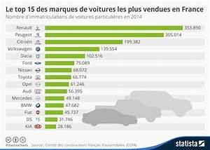 Nombre De Voiture En France : graphique le top 15 des marques de voitures les plus vendues en france statista ~ Maxctalentgroup.com Avis de Voitures