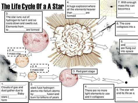 life cycle of stars by uk teaching resources tes c o n t e n t t a l k pinterest