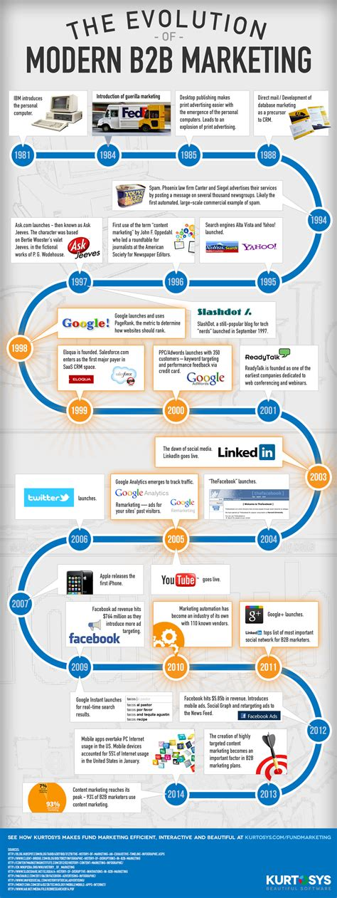 B2b Marketing by The Evolution Of B2b Marketing Infographic