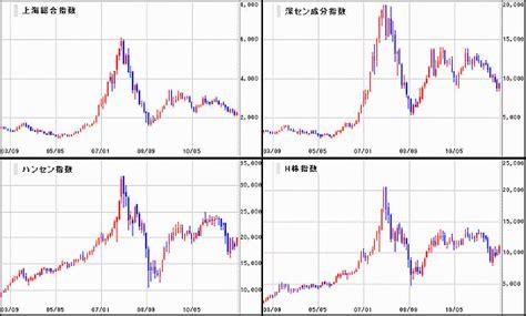 中国 電力 の 株価