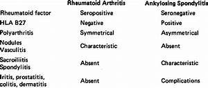 A Comparison of the Diagnostic Features of Rheumatoid ...
