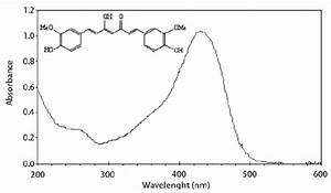 Molecular Structure And Absorption Spectrum Of Curcumin In Meoh  H 2 O