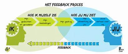 Feedback Regels Goede Training Weg Proces Organisatie