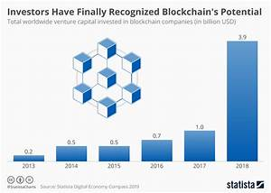 Chart: Investors Have Finally Recognized Blockchain's ...