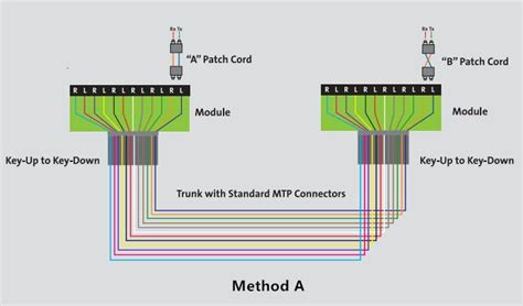 Fiber Wiring Diagram by An Easy Guide To Mpo Mtp Polarity Fiber Cabling Solution