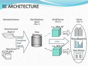 Obiee Architecture Ppt