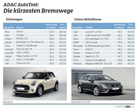 adac siege auto bremswege im vergleich 500 autos geprüft