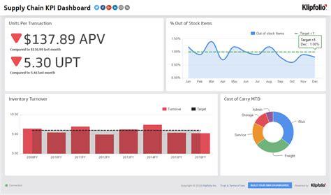 kpi dashboard supply chain dashboard examples klipfolio