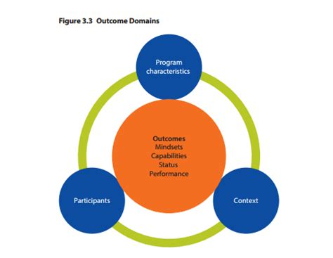 entrepreneurship education  training  works