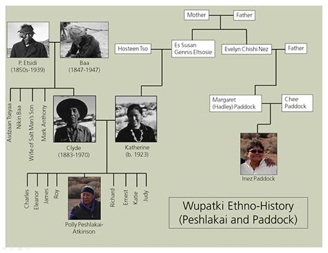 Piecing Together The History Navajo Wupatki