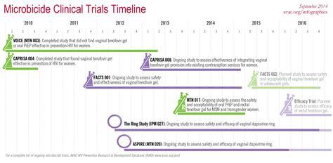 microbicide clinical trials timeline avac