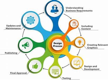 Designing Graphic Services Website Web Development Service