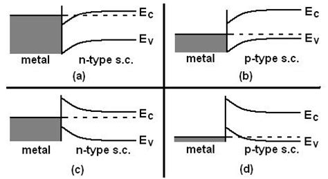 File Diagram Of Band Bending Interfaces Between Two