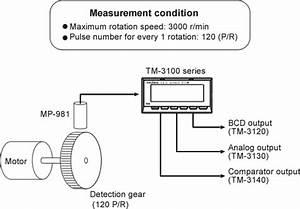Ono Sokki - Tachometerfaq