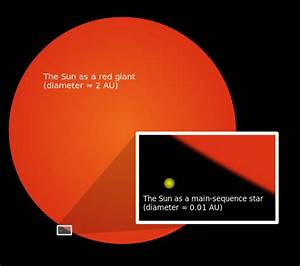 Red Super Giant Stars Scale - Pics about space