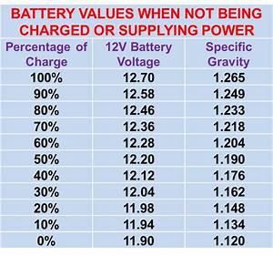 Correct Sg Battery Level Testing Protocol