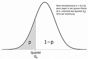Quantil Berechnen Beispiel : datei wikipedia ~ Themetempest.com Abrechnung