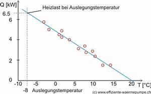 Heizleistung Berechnen Haus : ermittlung des w rmebedarfs w rmepumpen wiki ~ Themetempest.com Abrechnung