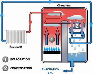 Conduit Evacuation Chaudiere Gaz Condensation : chaudi re condensation ooreka ~ Melissatoandfro.com Idées de Décoration