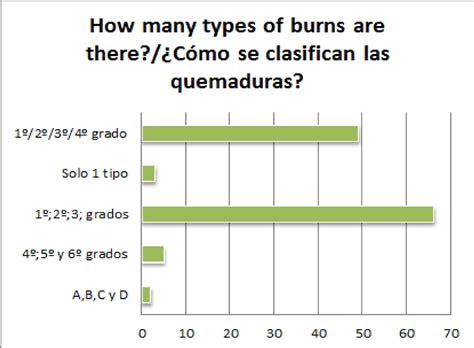 S.O.S. BURNED / S.O.S QUEMADO: 6.How many types of burns ...