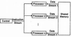 What Is Parallel Processing Systems