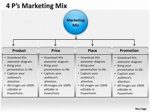5 P S Of Marketing 4 Ps Marketing Mix 3 Ppt 1 Presentation Powerpoint