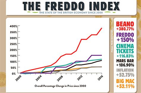 Cost Of Bar by Freddos Mars Bar And Mcdonald S Price In 2030 Revealed