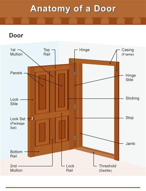 parts of a door parts of a door incl frame knob and hinge diagrams