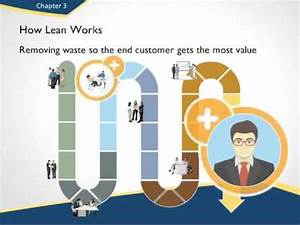 An Introduction to Lean Thinking - YouTube