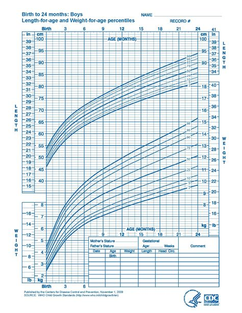 Growth Chart Infant Boy Growth Chart Baby Boys Ins