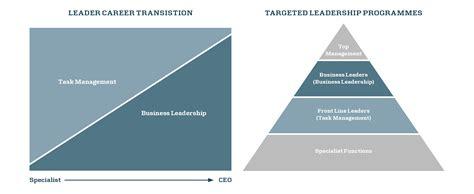 leadership organisational development maersk training