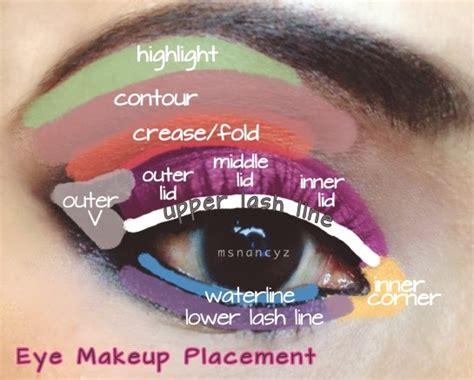 natures eye eye makeup placementdiagram  eye areas
