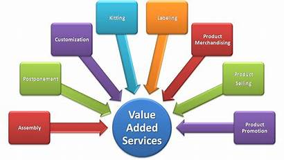 Value Added Services Coursework Effective Writing Characteristics