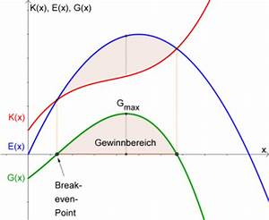 Gewinnmaximum Berechnen Mathe : kosten und preistheorie matura wiki ~ Themetempest.com Abrechnung