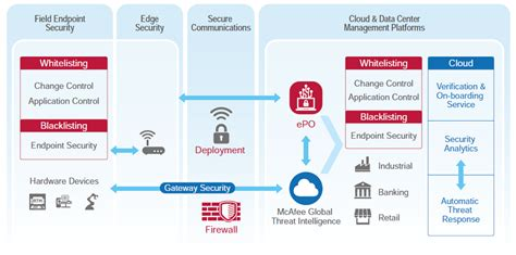 Iot Security Services  Embedded Iot Wisepaas Advantech