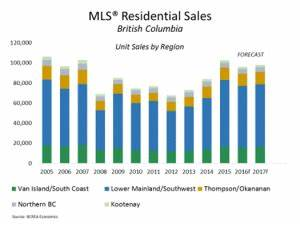Strong Housing Demand Forecast Through 2017: BCREA 2016 ...