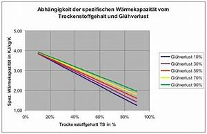 Spezifische Wärmekapazität Berechnen : tabellen1 ~ Themetempest.com Abrechnung