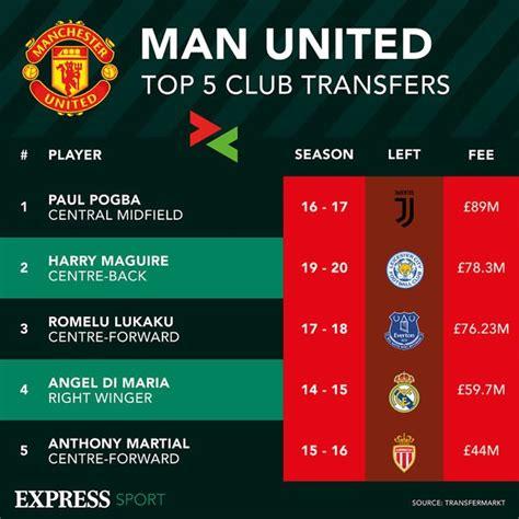 Real Madrid's plan to sign Man Utd star Paul Pogba already ...