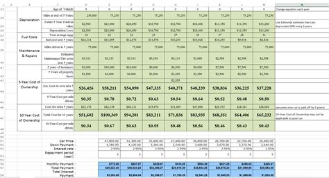total cost of car ownership calculator excel template car cost comparison tool for excel
