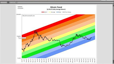 Bitcoin is a cryptocurrency, a digital asset designed to work as a medium of exchange that uses cryptography to control its creation and management, rather than relying on central authorities. Bitcoin Moon Math - Predictions to $1,000,000 based on price history - YouTube