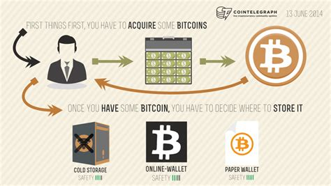 Keep on reading to find out more about if you decide to invest in bitcoin cash, finding a place to buy and sell bch it is easy. How To Invest In Bitcoin Without Losing Everything   Cointelegraph