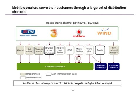 Strategic Channel Management In The Telco Industry