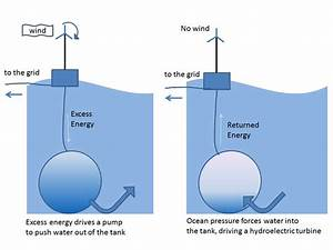Does This Energy Storage System Have Potential ...