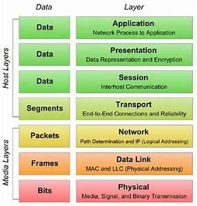Osi Model  Seven Layer Protocol Stack  28