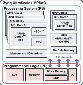 Block Diagram Of Xilinx Zynq Ultrascale  Mpsoc Device