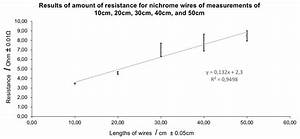 Lab Report Explained  Length And Electrical Resistance Of A Wire