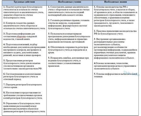 должностная инструкция директора школы по профстандарту