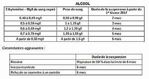 Suspension Permis De Conduire Exces De Vitesse : nicole bertin infos suspensions du permis de conduire le nouveau bar me alcool stup fiants ~ Medecine-chirurgie-esthetiques.com Avis de Voitures